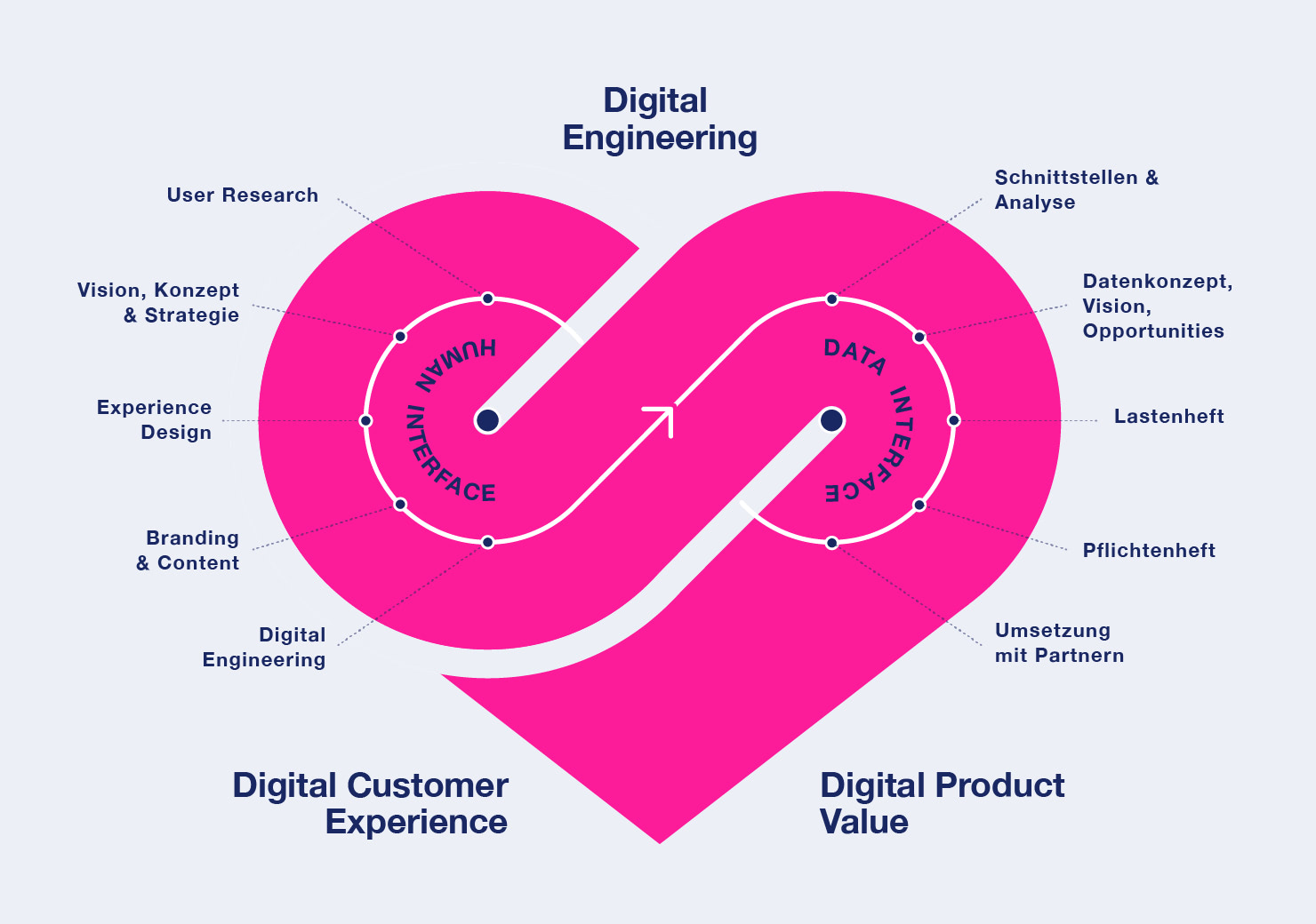 Digitality Loop slide 1