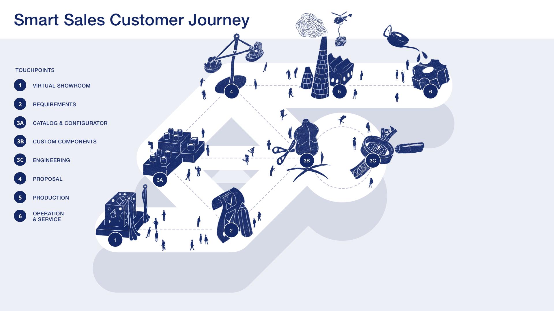 Smart Sales Customer Journey mit Labels