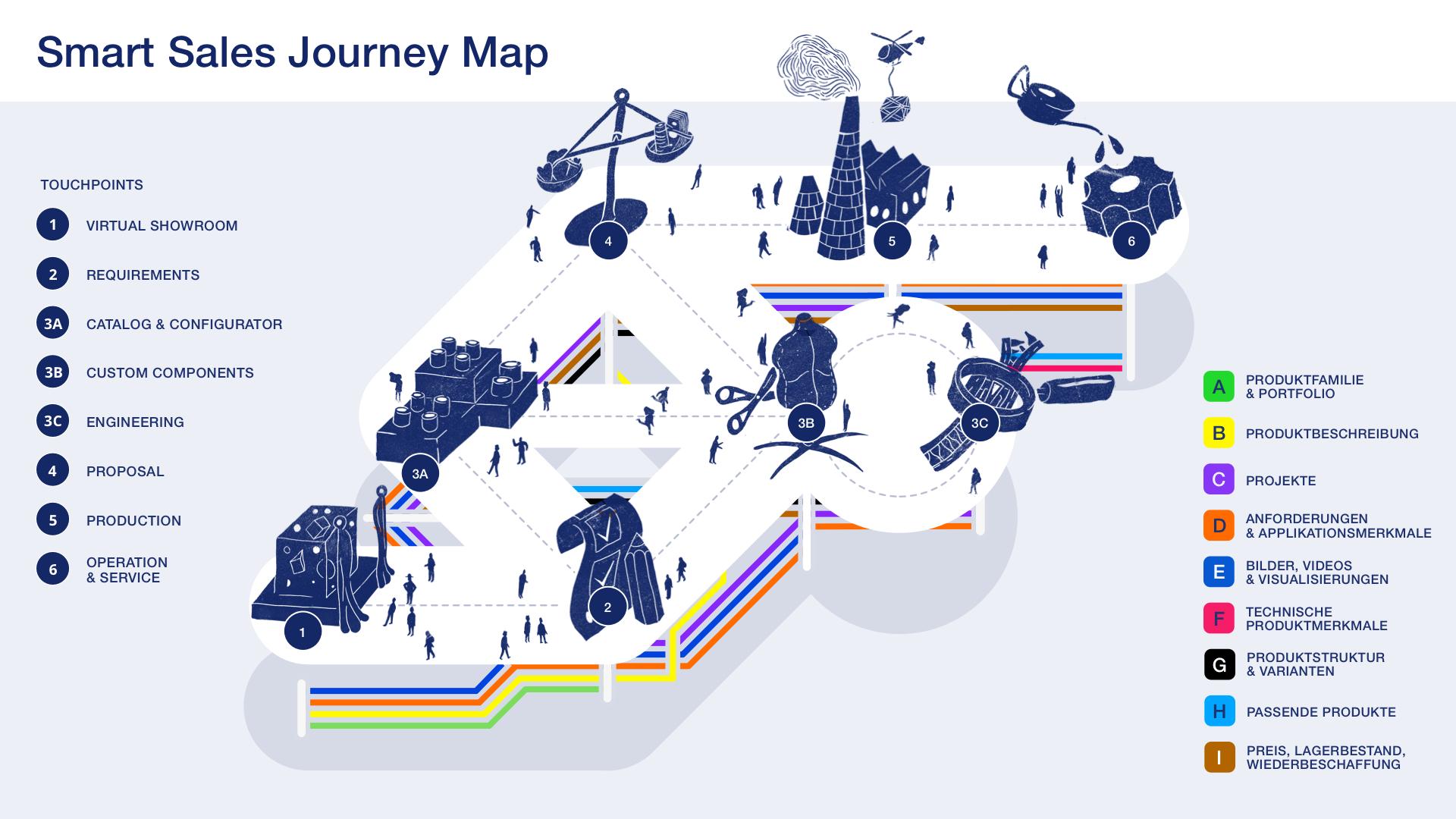 Smart Sales Journey Map mit Labes
